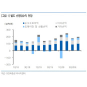 """[Hot-Line] """"키움증권, 하반기 증시 상승 하반기 증시전망 수혜 전망""""…목표가↑"""