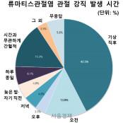 """류마티스관절염 환자 42% """"매일 관절강직 강직도저하 증상"""""""
