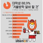 """알바몬 """"대학생 88.9% 관공서알바"""