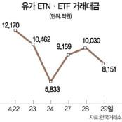 도박장 전락한 원유ETN…`묻지마 투자` 막는다 ELW