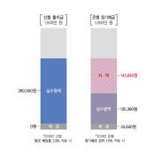 신협, 조합원에 1,532억 환원...평균 배당률 2.8%