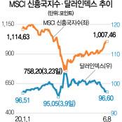 신흥국 증시 상승곡선에···브라질펀드 한달새 33% 껑충