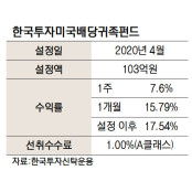 [펀드줌인]美고배당주 선별 투자 '한국투자미국배당귀족펀드'