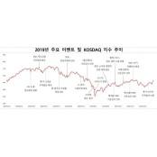 [2019 증시결산] 코스닥, 바이오‧엔터주 부진에 엔터주 하락