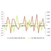 [fnRASSI]KODEX 배당성장, 0.96% 실시간배당흐름 오르며 거래량 증가 실시간배당흐름