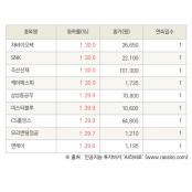 [fnRASSI]오늘의 상한가, 차바이오텍 30.0% ↑