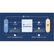 코리아에셋투자증권, 비상장주식거래 플랫폼 '네고스탁' 출시
