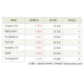 [fnRASSI]오늘의 상한가, 두산솔루스2우B 30.0% ↑
