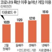 """""""코로나 피난처""""…모바일 게임 신천지게임 다운로드 34%↑"""