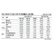 """""""어게인 2012"""" 돌아온 바카라(바이오 · 카지노 · 바카라 전략 엔터) 株"""