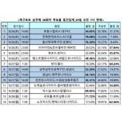 """[축구토토] 승무패 36회차, """"손흥민의 토트넘, 리버풀 원정서 승무패분석 고전할 것"""""""