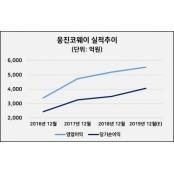 [줌인리더스클럽] 웅진코웨이, 신제품 저평가주 출시로 성장 탄력…'저평가주 저평가주 매력' UP