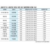 KB금융, '최고조건' 후순위채 발행