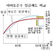 日 야마토운수, 노년층 근로활성화 임금제도 2011야마토 검토