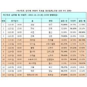 [토토]축구토토 39회차 '맨시티, 토트넘에 승리 축구 승무패 39회차 예상'