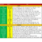 [주간추천주]韓 추석·中 국경절 특수 수혜 에볼루션카지노 종목 대거 추천
