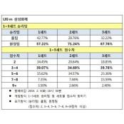 배구팬, '삼성화재, LIG 고군분투토토사이트 에 우세한 경기 고군분투토토사이트 전망'