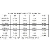 """케이토토 야구랭킹 19회차 """"두산, NC, 야구토토랭킹 한화 다득점 기록할 것"""""""