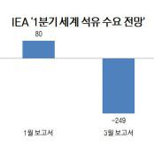 역마진·中가동률 상승·떨어진 저유황유값…악재 겹치는 정유사 JLC