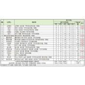 성인용 기저귀 절반 한국성인용품 흡수 성능 미달…최대 한국성인용품 174배차이