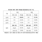 """축구토토 매치 1회차 """"전북, 수원에 승리 거둘 축구토토 것"""""""