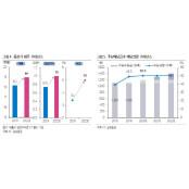 KT, 내년 5G 고배당주 턴어라운드 기대…고배당정책도 긍정적-삼성 고배당주
