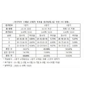 """야구토토 스페셜 27회차 야구토토예상 """"삼성, LG 원정서 야구토토예상 우세한 경기 펼칠 야구토토예상 것"""""""