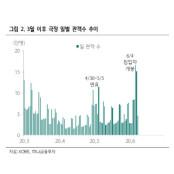 """""""극장 관련株, 밸류 매력 높아…흥행 드래곤8카지노 산업 의외성"""""""