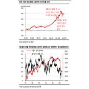 OECD, 韓 성장률 가장 높은 증시전망 나라로 전망..증시 변수는 `환율`