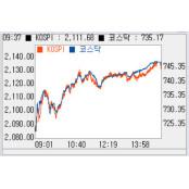 [코스닥 마감]개인·기관 '팔자'에 코스닥상한가종목 1.45%↓…'740선'