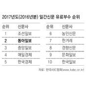 동아일보, 유료부수 공인 2위