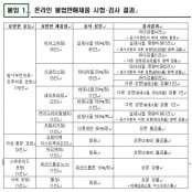 '온라인 불법판매' 성기능 개선제품, '모두 비아그라정 가짜'…비아그라정·요힘비백 등