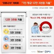 """""""코로나19 방역용품 1人 12만3000원 지출"""""""