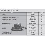 [단독]n번방 전신 'AV스눕' 회원 122만명중 형사처벌은 48명뿐 av