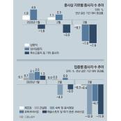 """정규직까지 고용한파 위기… 사다리타기 """"나갈 사람 사다리 사다리타기 타자 이야기도"""""""