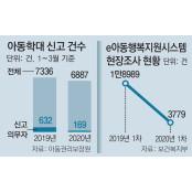 [단독]경보망 느슨한새… 위기의 신음 아이들 학대에 '신음' 신음