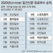 동아일보 유료부수 4년 연속 2위