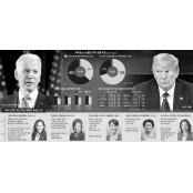 """[글로벌 포커스]상승세 탄 바이든… 지지자 조지아 60%는 """"트럼프 재선 막기 위해 조지아 투표"""""""