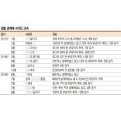 성매매사이트 활개… 올해만 719건 단속·30명 구속