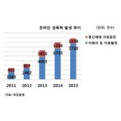 """""""국내 웹하드도 '국산야동' 여전…정부 대응 아쉬워"""""""