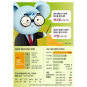 """""""미국 주식·국내 부동산, 유망주식 순위 내년 4~7% 수익 유망주식 순위 무난"""""""