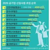 공기업 초봉 1위는 인천국제공사 4589만원, 한국마사회연봉 직원 연봉 1위는?