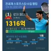 [그래픽텔링] 전세계 스포츠스타 야구랭킹 수입 랭킹 1위는 야구랭킹 누구?