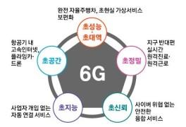 한·미, 6G·양자기술