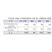 인공유방 보형물 부작용 사례 급증…3년간 보형물종류 5140건