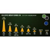 54조원대 온라인 불법도박판…'공짜 불법토토 돈' 쥐여주며 10대 불법토토 유인
