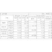 동아ST, 1분기 영업익 205억 원…전년보다 주블리아 94.6%↑