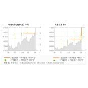 "[ET투자뉴스]대웅제약, ""전략적 배팅에서 실시간배팅 확…"" 매수(유지)-골든브릿지투자증권"