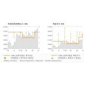 """[ET투자뉴스]제일기획, """"배당 2배 증가는 …"""" 실시간해외배당흐름 매수(유지)-이베스트투자증권"""