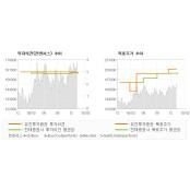 "[ET투자뉴스]CJ대한통운, ""CL과 글로벌 야마토정보제공 선전…"" BUY(유지)-유진투자증권"